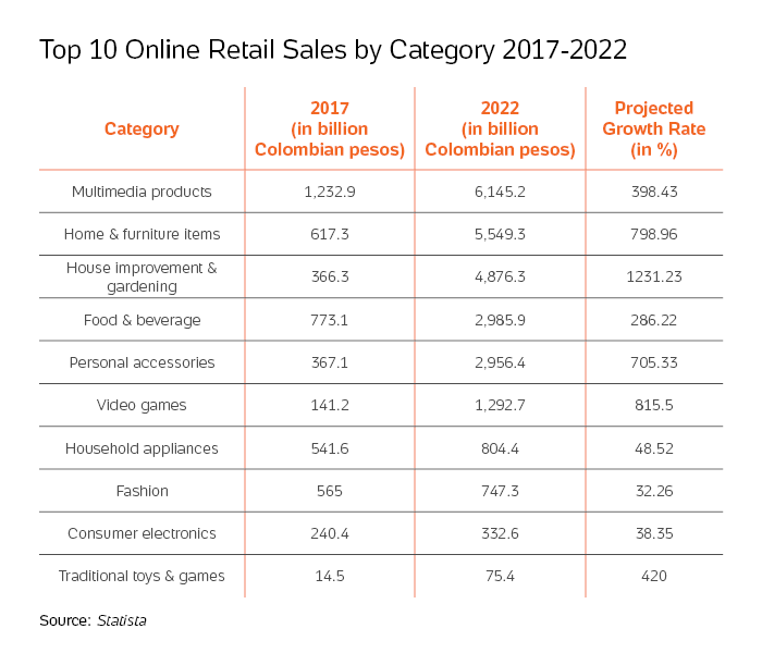 Table with the top 10 online retail sales by category in Colombia, between 2017 and 2022.