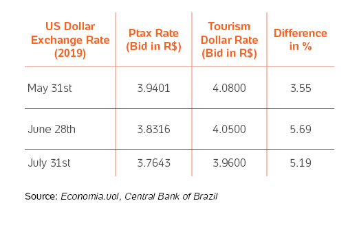 Table showing the differences between the Ptax rate and Tourism Dollar rate in May, June and July 2019.