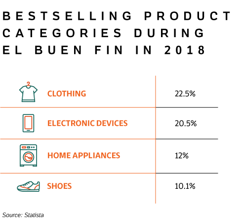 Table with the Bestselling Product Categories during El Buen Fin in 2018, such as clothing and electronic devices.