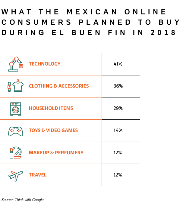 Table presenting what the Mexican Online Consumers planned to buy during El Buen Fin in 2018.