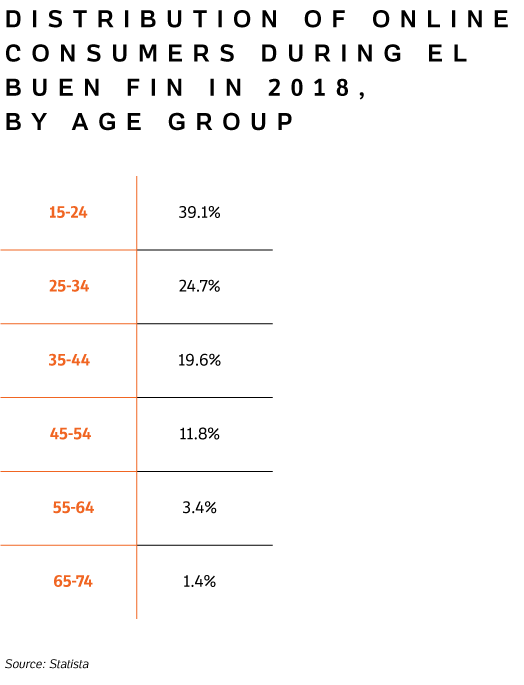 Table with the distribution of Online Consumers during El Buen Fin in 2018, by age group.