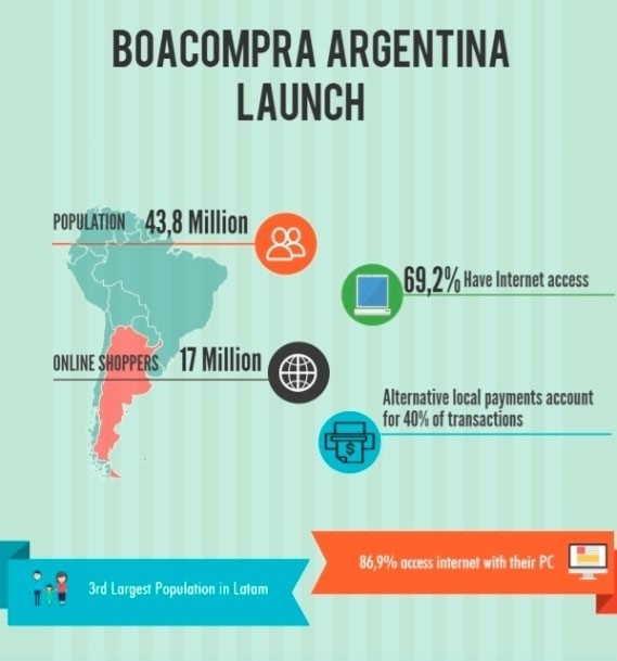 Infographic about the main particularities of Argentina as an e-commerce market, quantifying internet access and population.