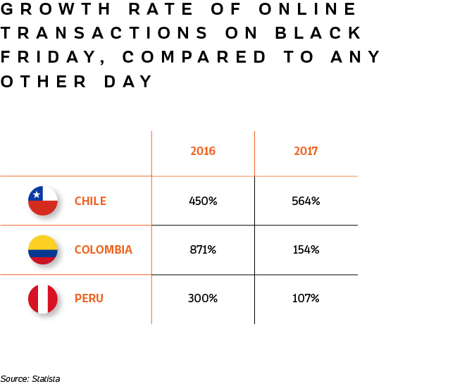 Table showing the growth rate of online transactions on Black Friday, compared to any other day, for Chile, Colombia and Peru.