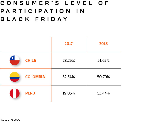 Table showing the consumer's level of participation in Black Friday for Chile, Colombia and Peru.