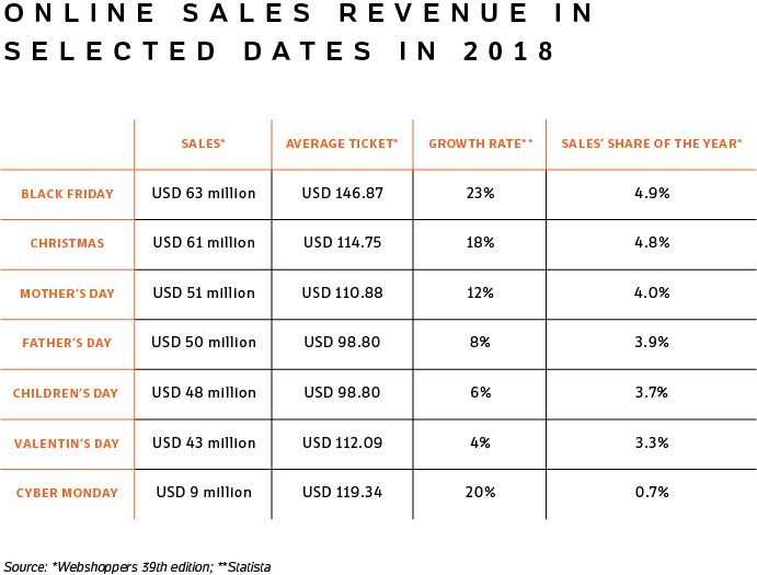 Table with online sales revenue in selected dates - such as Black Friday and Christmas - in 2018.